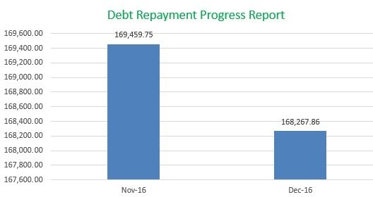 Debt Repayment Progress Report, Mom Finance Blog, Momfinanceblog.com