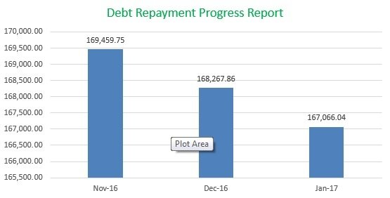 Debt Repayment Progress Report, MomFinanceBlog.com