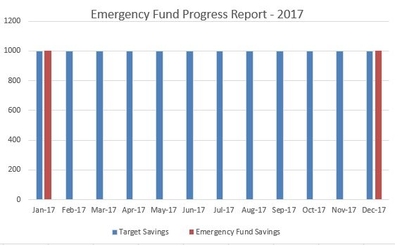 Emergency Fund Progress Report-MomFinanceBlog.com