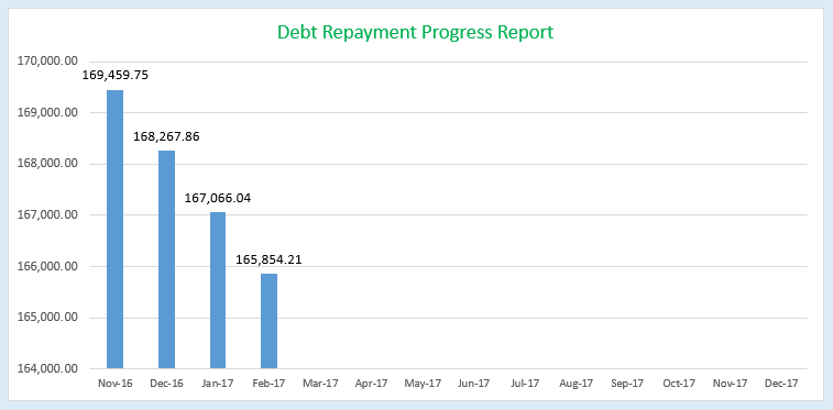 Financial Progress Report - February 2017, Debt Payment Progress Report for February, Mom Finance Blog, MomFinanceBlog.com