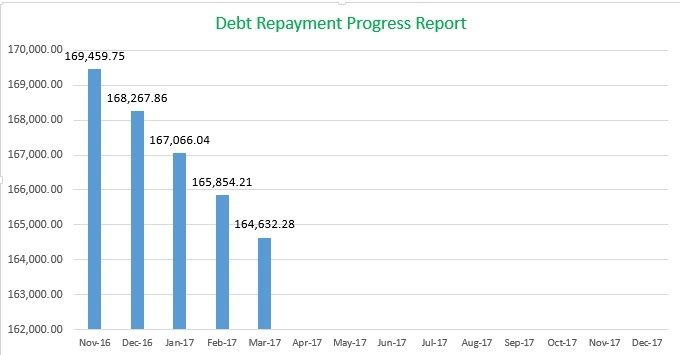 Debt Payment Progress Report March 2017, MomFinanceBlog.com