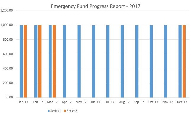Emergency Fund for March 2017, MomFinanceBlog.com