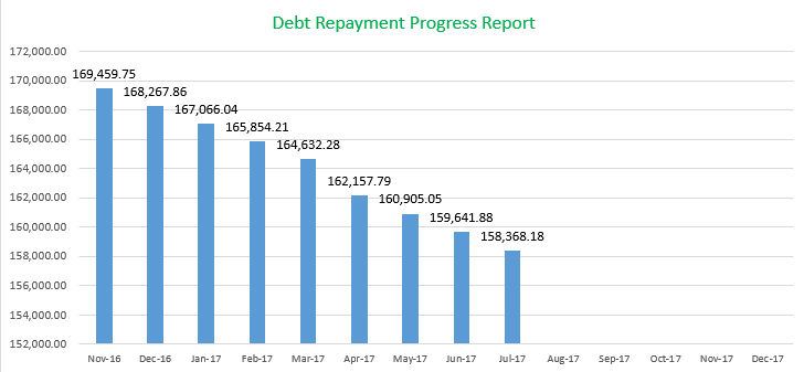 Debt Payment Progress Report July 2017, Mom Finance Blog