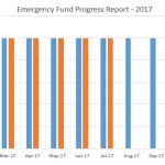 July 2017 Financial Report Update