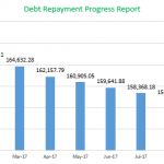 September 2017 Monthly Financial Report