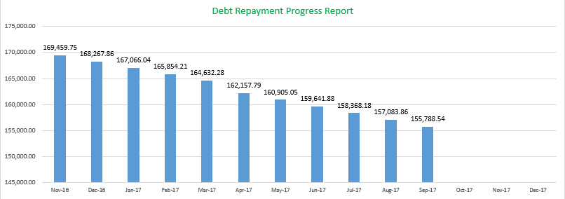 Debt Payment Tracking September 2017, September 2017 Monthly Financial Report, Mom Finance Blog