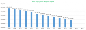 Debt Payment Progress Report, October 2017 Monthly Financial Report, Mom Finance Blog